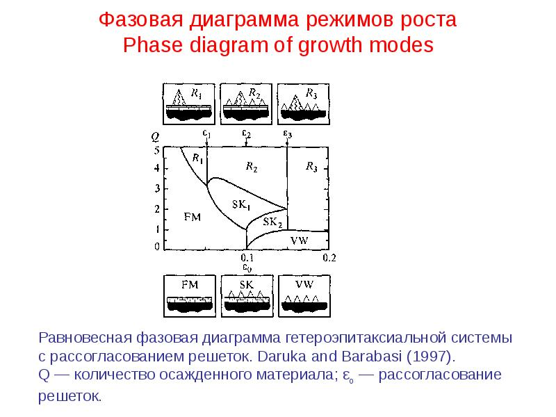 Фазовая диаграмма режимов роста Phase diagram of growth modes
