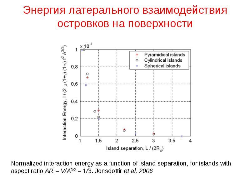 Энергия латерального взаимодействия островков на поверхности