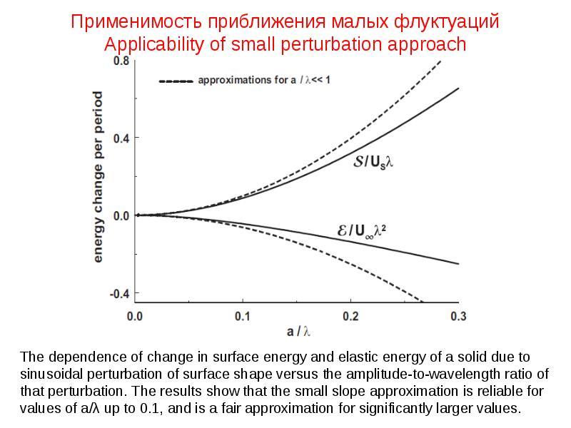 Применимость приближения малых флуктуаций Applicability of small perturbation approach