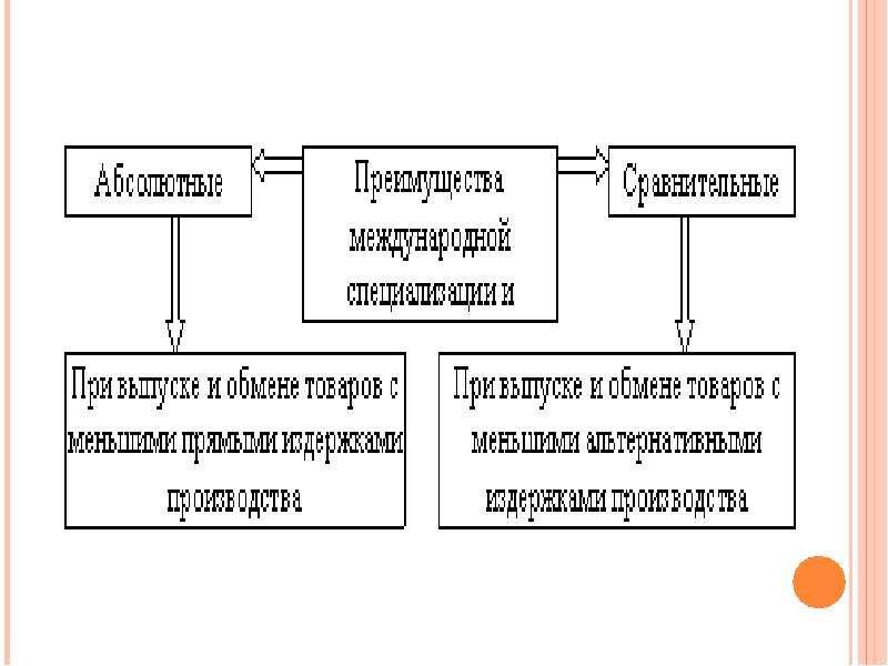 Международные аспекты экономической теории, слайд 16