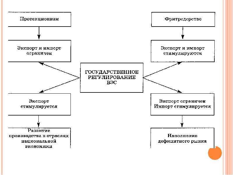 Международные аспекты экономической теории, слайд 24