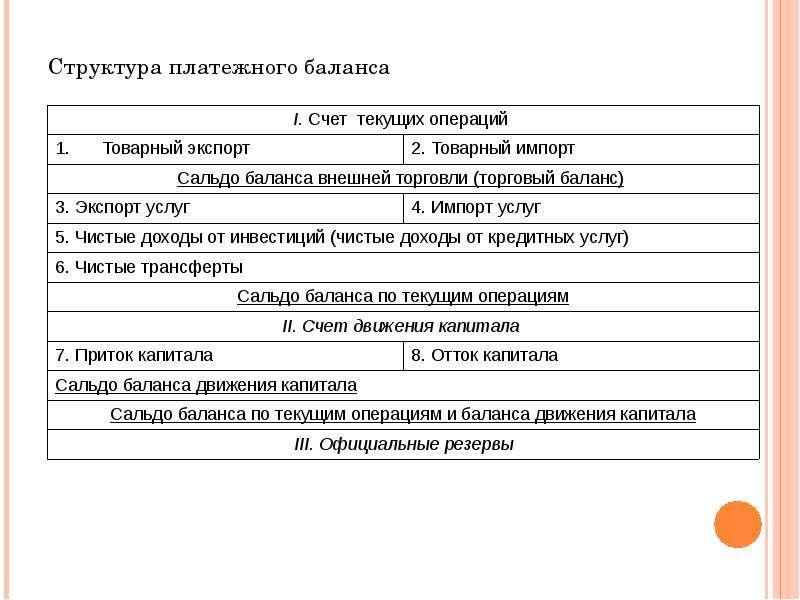 Структура платежного баланса Структура платежного баланса