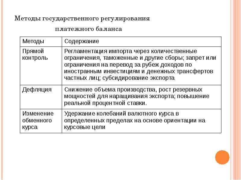 Методы государственного регулирования Методы государственного регулирования платежного баланса