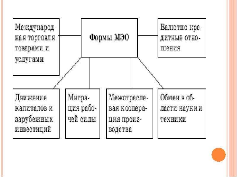 Международные аспекты экономической теории, слайд 5