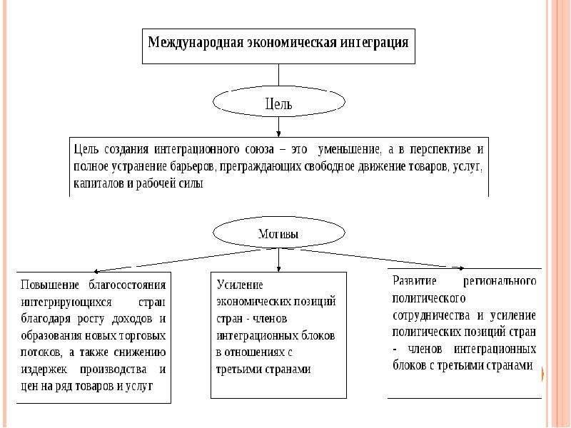 Международные аспекты экономической теории, слайд 49