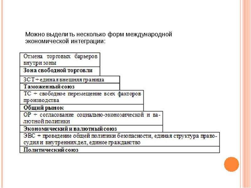 Международные аспекты экономической теории, слайд 50