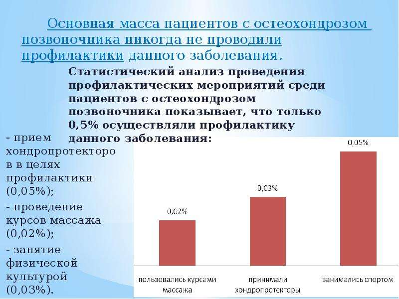 - прием хондропротекторов в целях профилактики (0,05%); - прием хондропротекторов в целях профилакти