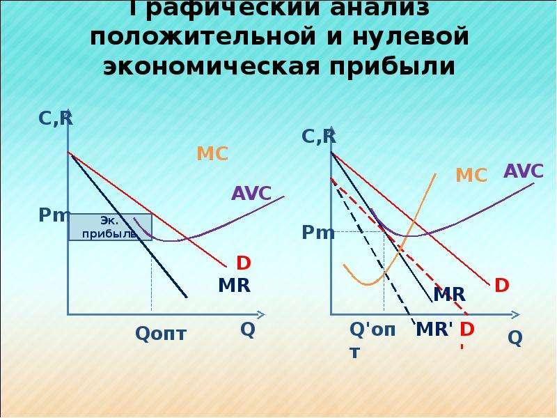 Графический анализ положительной и нулевой экономическая прибыли
