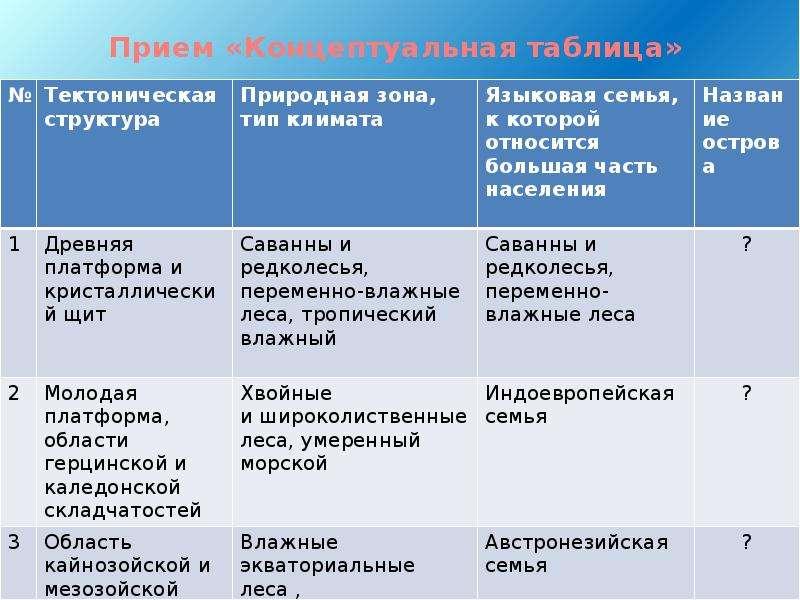 Прием «Концептуальная таблица»