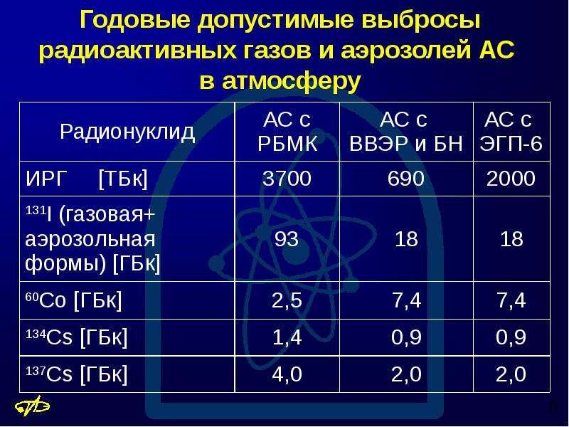 Годовые допустимые выбросы радиоактивных газов и аэрозолей АС в атмосферу