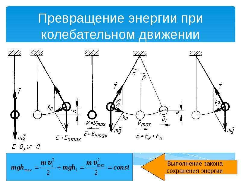 Превращение энергии при колебательном движении