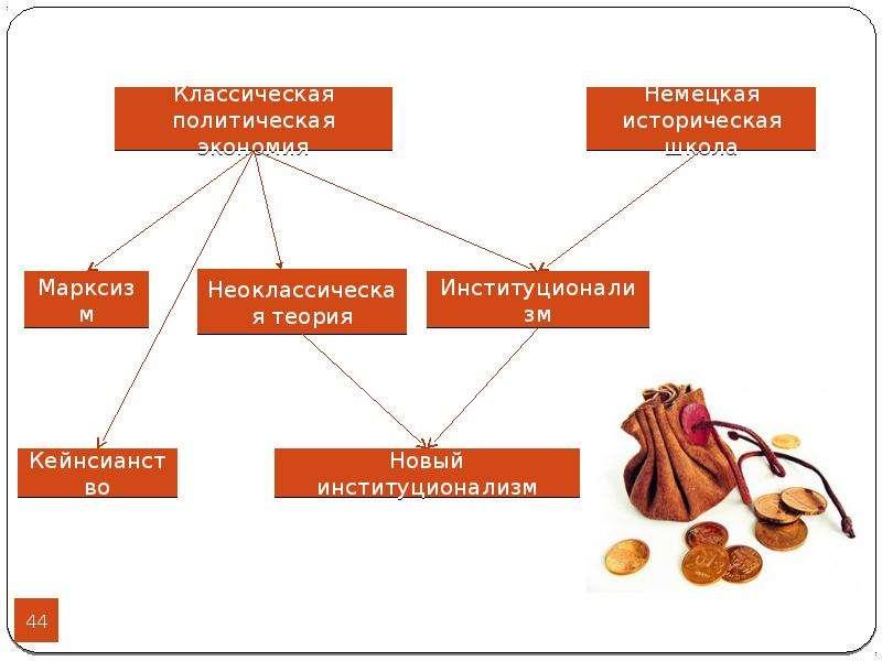 Социальные нормы и их роль в экономике, слайд 44