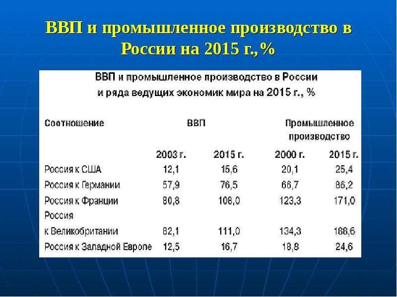 ВВП и промышленное производство в России на 2015 г. ,%