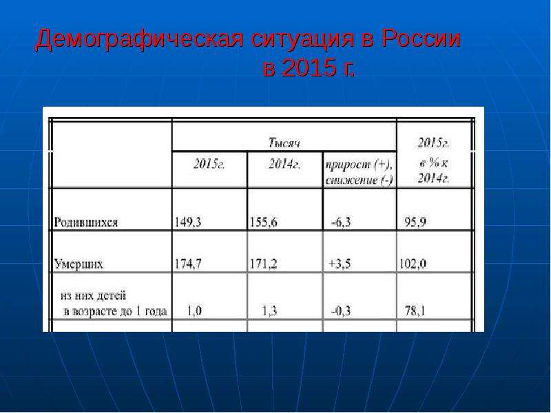 Демографическая ситуация в России в 2015 г.