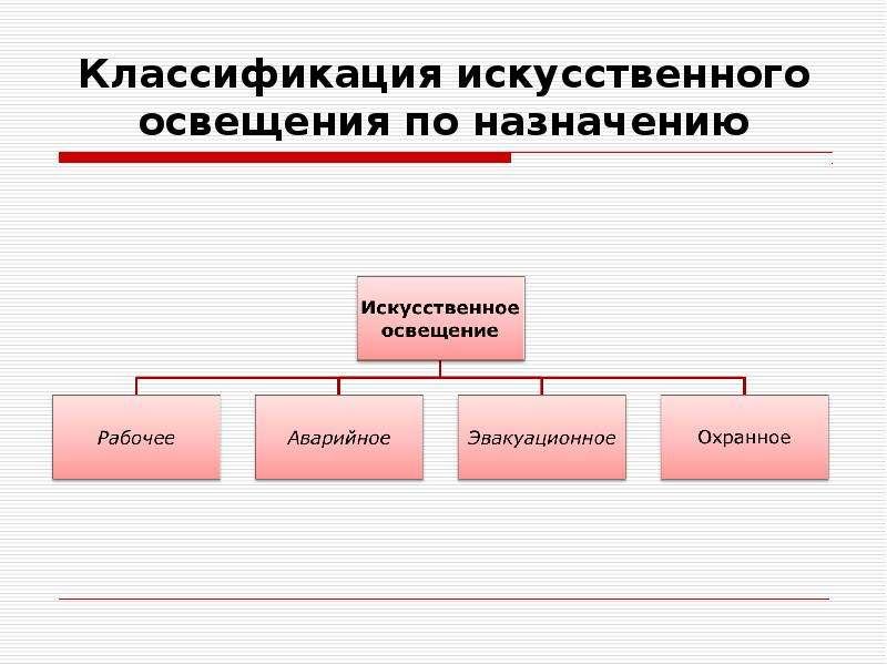 Классификация искусственного освещения по назначению