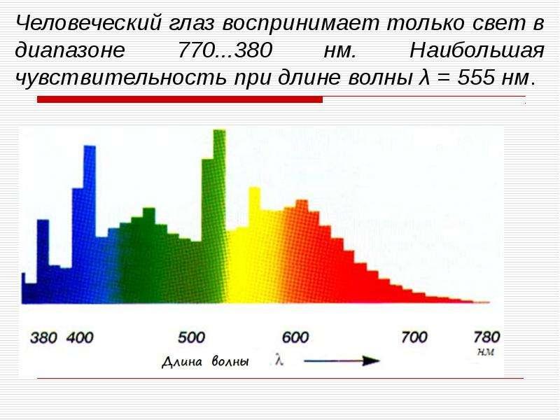 Человеческий глаз воспринимает только свет в диапазоне 770. . . 380 нм. Наибольшая чувствительность