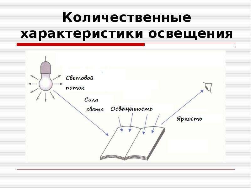 Количественные характеристики освещения