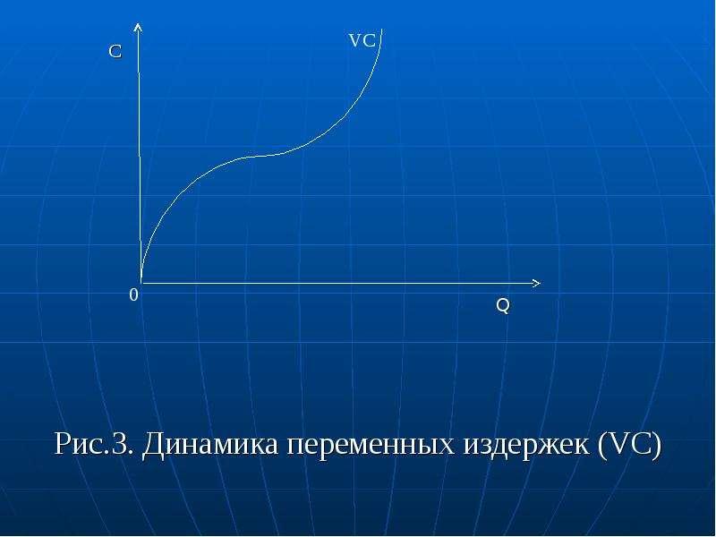 C C Q Рис. 3. Динамика переменных издержек (VC)