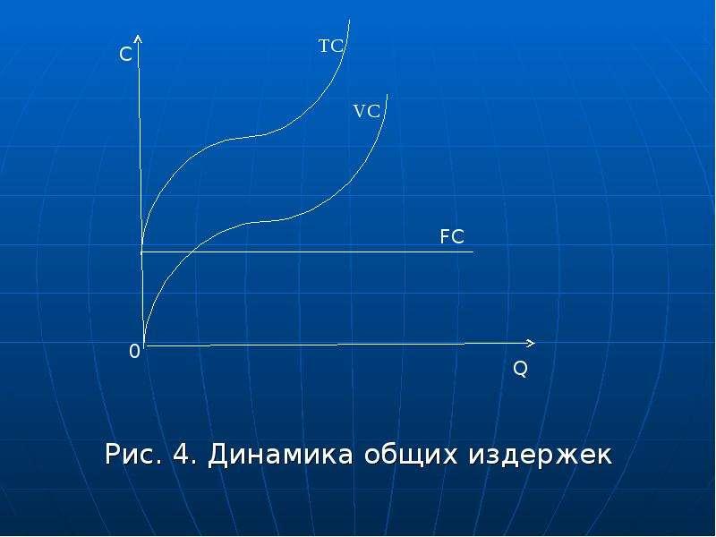 Рис. 4. Динамика общих издержек