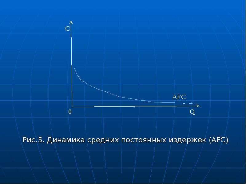 Рис. 5. Динамика средних постоянных издержек (AFC)