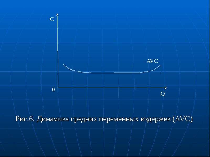 Рис. 6. Динамика средних переменных издержек (AVC)