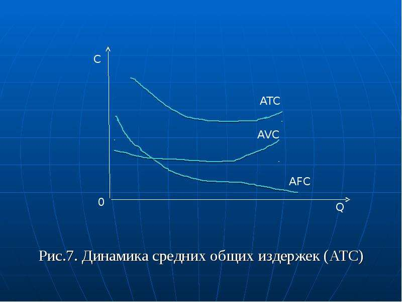Рис. 7. Динамика средних общих издержек (ATC)