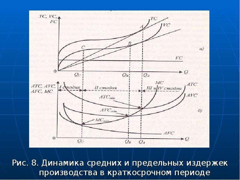 Рис. 8. Динамика средних и предельных издержек производства в краткосрочном периоде
