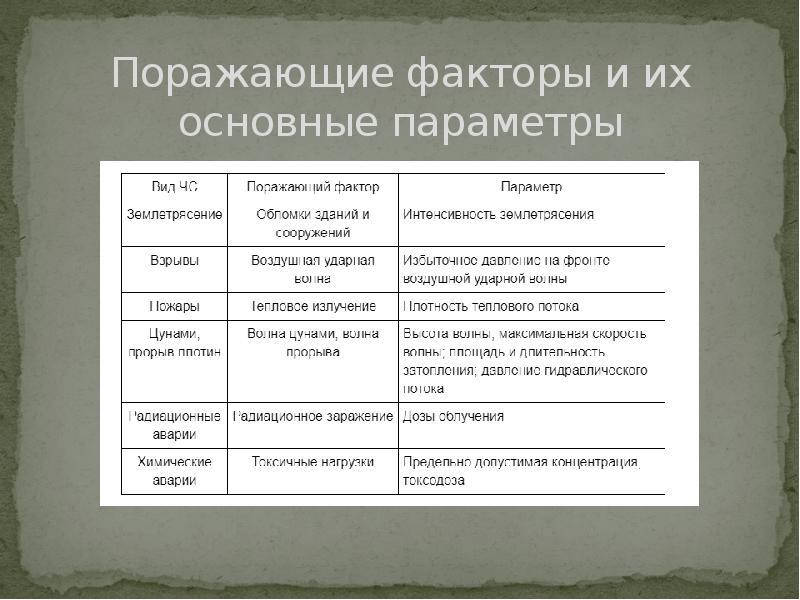 Поражающие факторы и их основные параметры