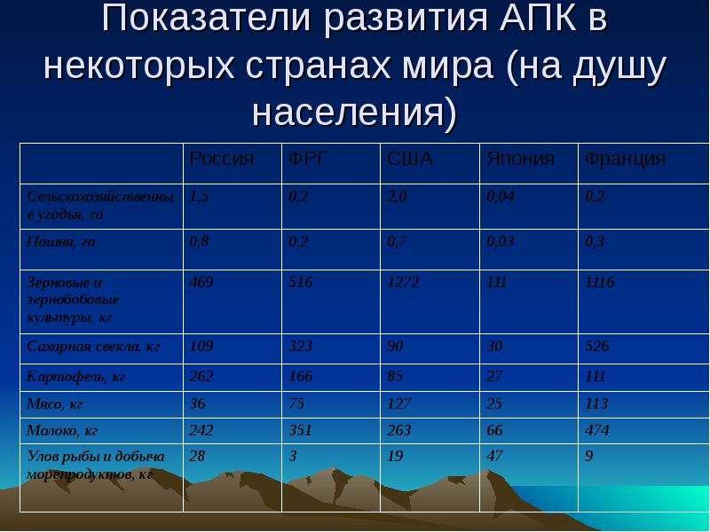 Показатели развития АПК в некоторых странах мира (на душу населения)