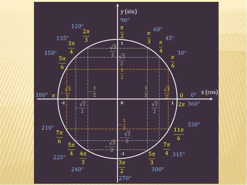 тоскливо числа на окружности тригонометрия картинки есть