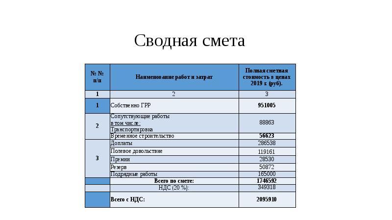 Проект бурения поисковых скважин на россыпи золото ручья Перевальный, слайд 16