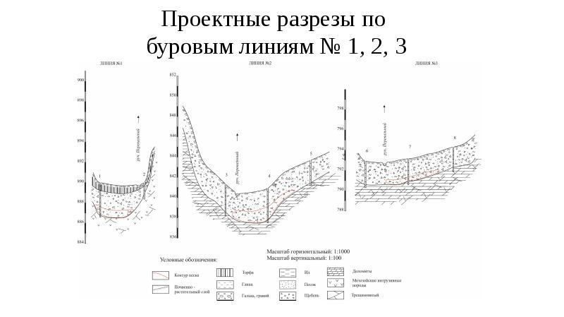 Проектные разрезы по буровым линиям № 1, 2, 3