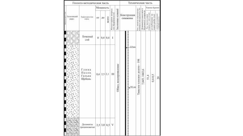 Проект бурения поисковых скважин на россыпи золото ручья Перевальный, слайд 6