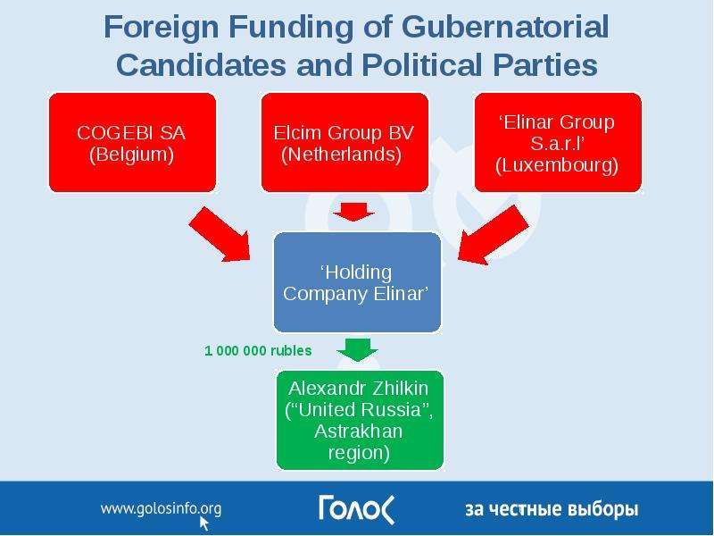 Foreign Funding of Gubernatorial Candidates and Political Parties
