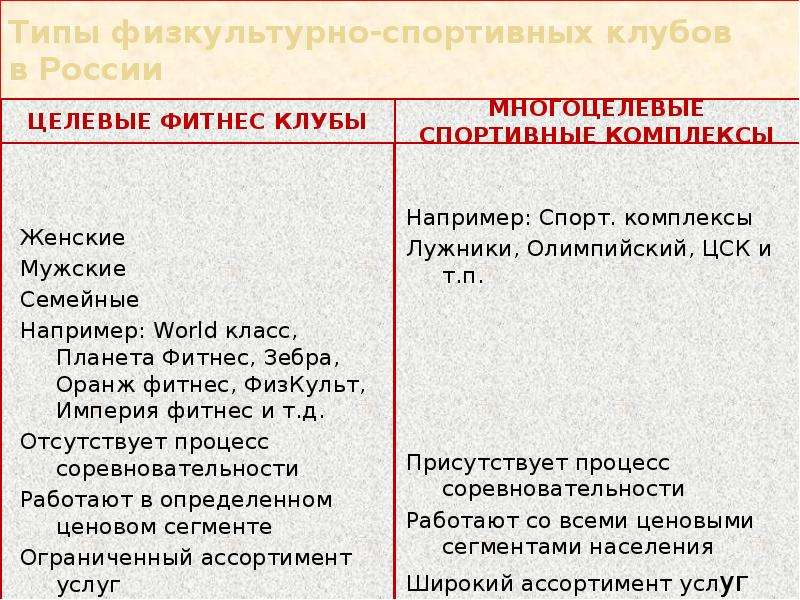 Типы физкультурно-спортивных клубов в России Целевые фитнес клубы