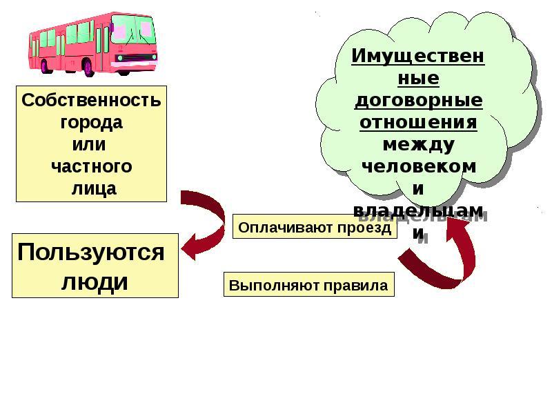 Собственность. Имущественные отношения, слайд 3