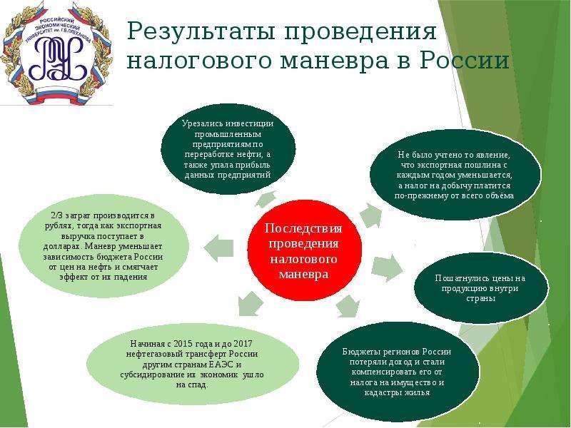 Результаты проведения налогового маневра в России