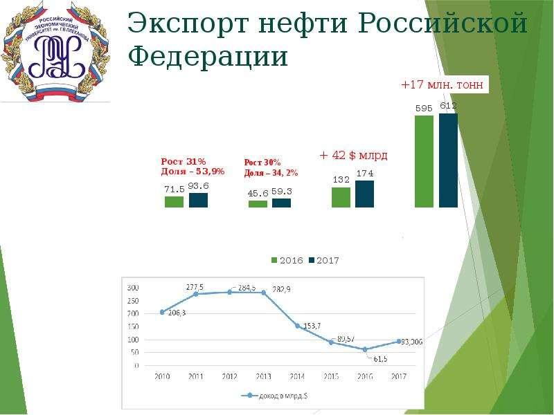 Экспорт нефти Российской Федерации