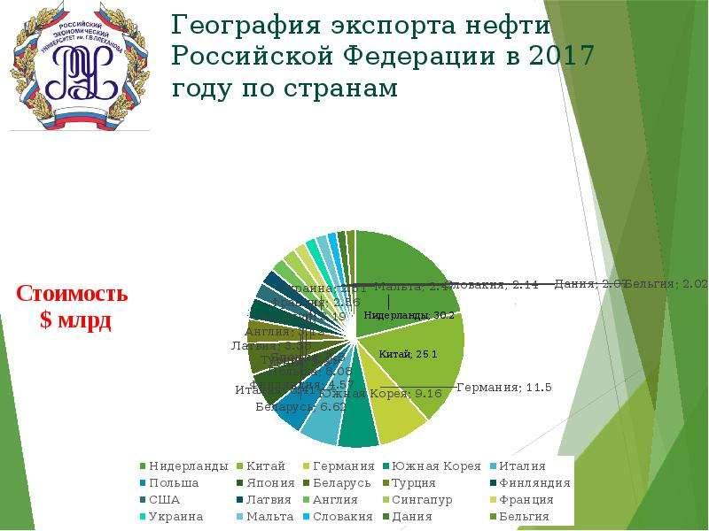 География экспорта нефти Российской Федерации в 2017 году по странам