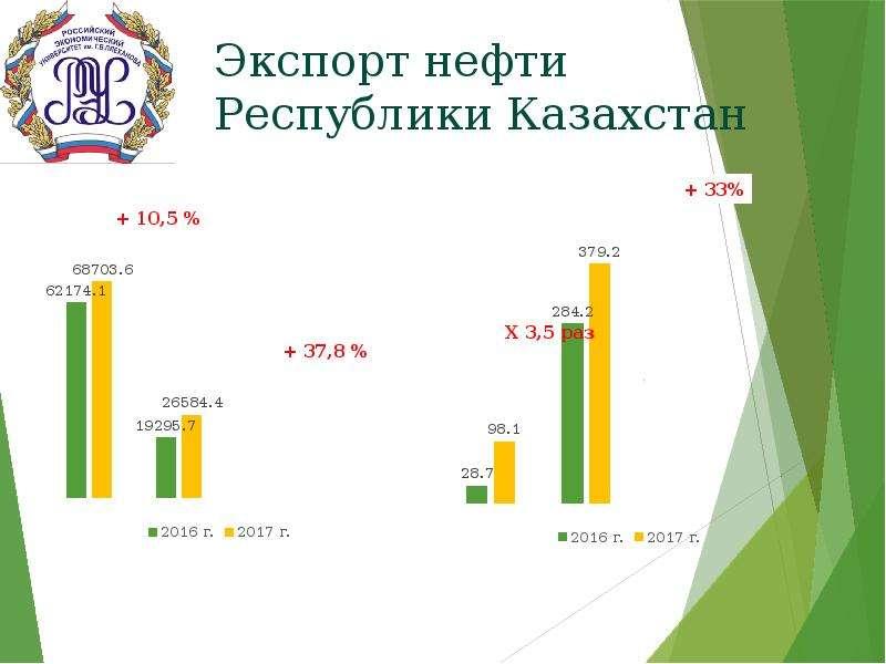 Экспорт нефти Республики Казахстан