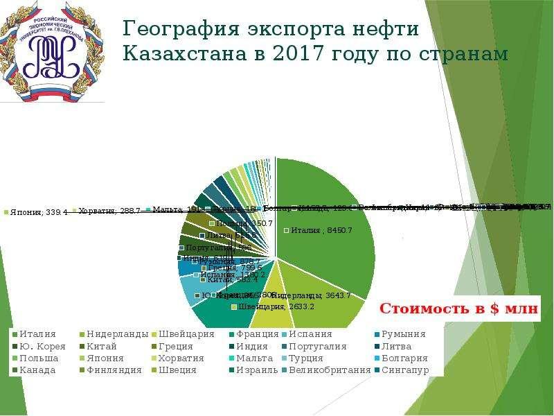 География экспорта нефти Казахстана в 2017 году по странам
