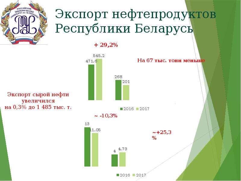 Экспорт нефтепродуктов Республики Беларусь