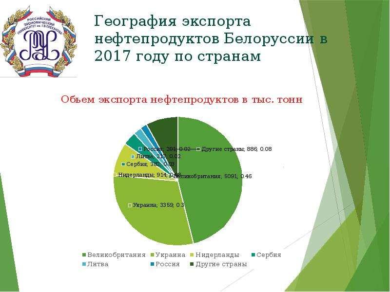 География экспорта нефтепродуктов Белоруссии в 2017 году по странам
