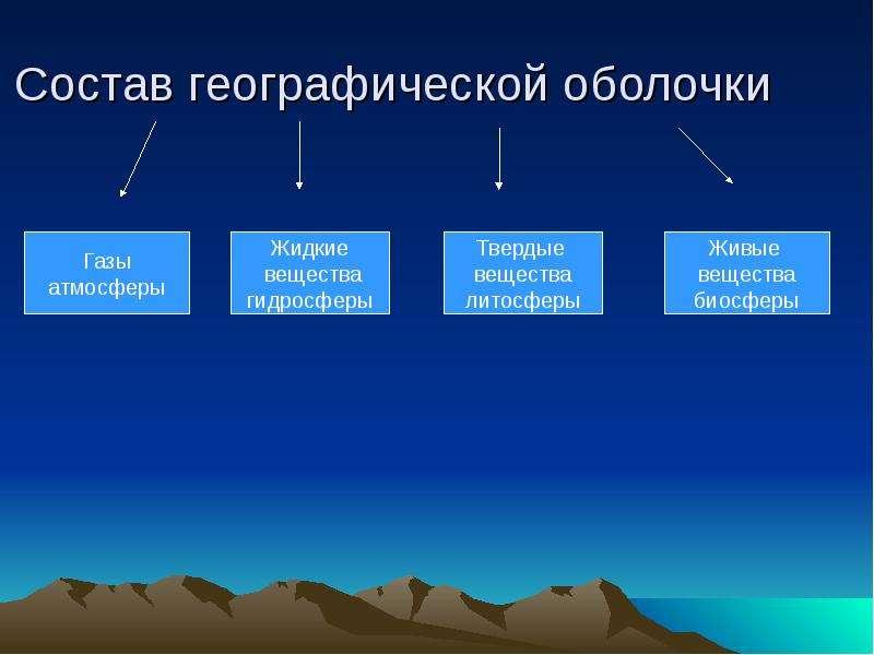 Состав географической оболочки