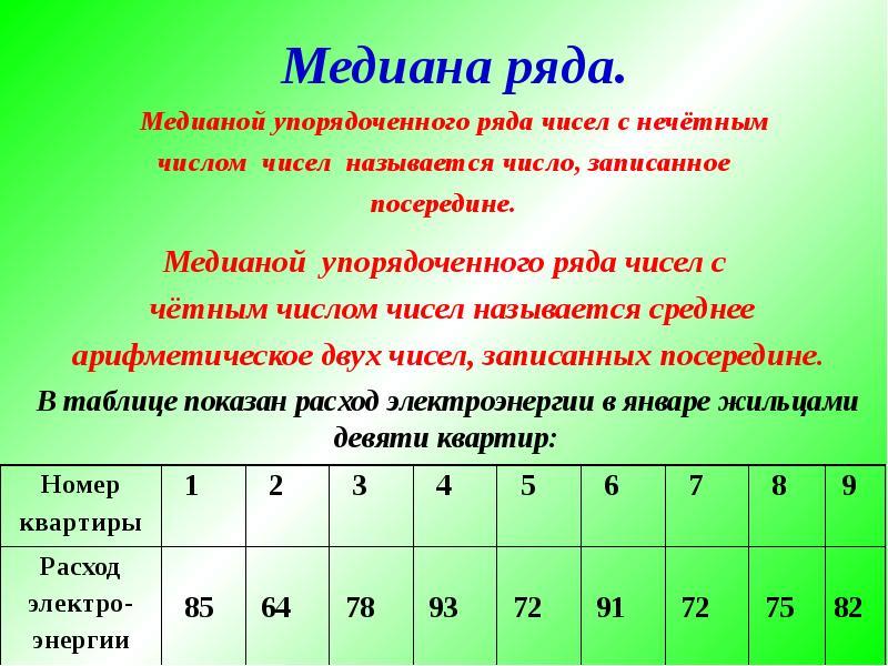 Медиана ряда. Медианой упорядоченного ряда чисел с нечётным числом чисел называется число, записанно