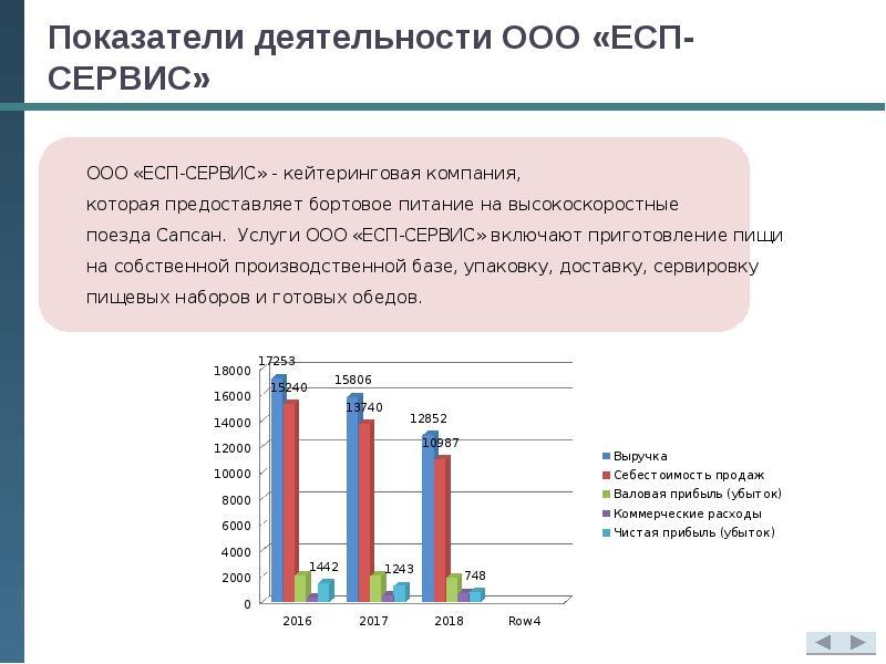 Показатели деятельности ООО «ЕСП-СЕРВИС»
