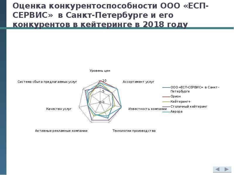 Оценка конкурентоспособности ООО «ЕСП-СЕРВИС» в Санкт-Петербурге и его конкурентов в кейтеринге в 20