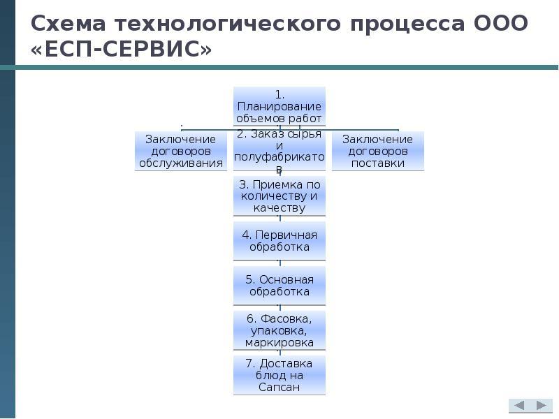 Схема технологического процесса ООО «ЕСП-СЕРВИС»