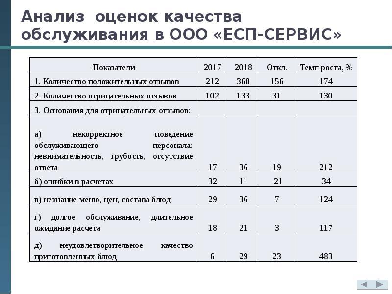 Анализ оценок качества обслуживания в ООО «ЕСП-СЕРВИС»