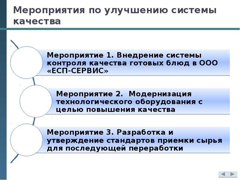 Мероприятия по улучшению системы качества